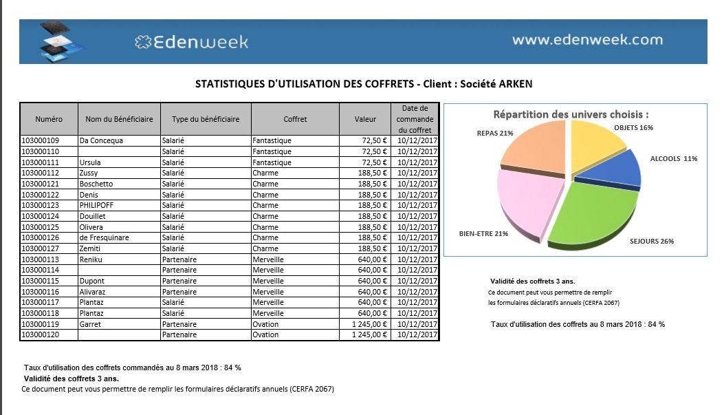 Suivi de l'utilisation des cadeaux d'affaires : outils d'optimisation de vos contacts Edenweek